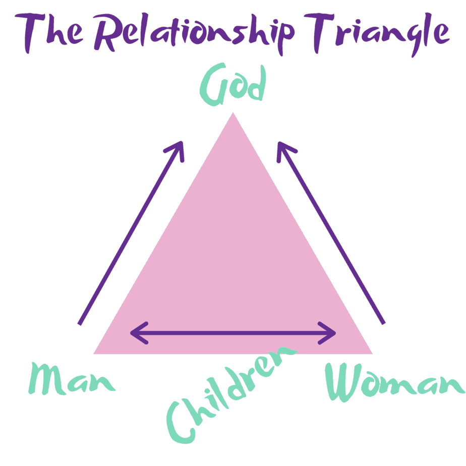 Relationship triangle with God, husband and wife